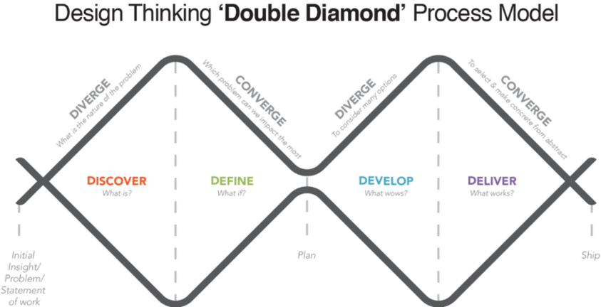 This image depicts the Double Diamond Process Model of: Discover, Define, Develop, Deliver which is combined with convergent and divergent workflows: discover & diverge, define& converge, develop & diverge, deliver & converge.